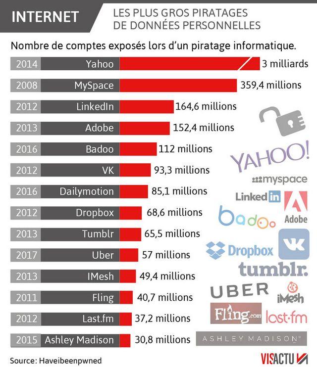 Le piratage de Yahoo en 2014 reste le plus important à ce jour
