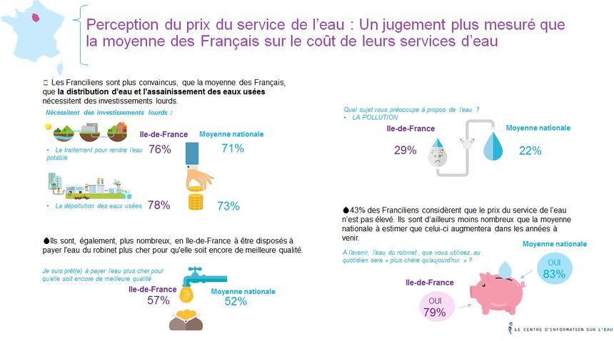 Près de neuf Franciliens sur dix satisfaits du service de l'eau, mais un sur trois inquiet de la pollution