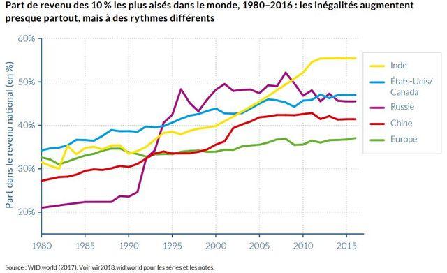 Extrait du rapport mondial sur les inégalités 2018