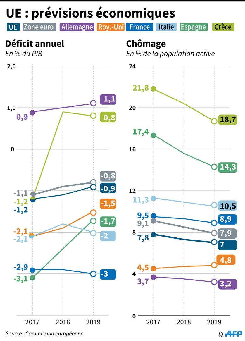 Prévisions économiques en Europe