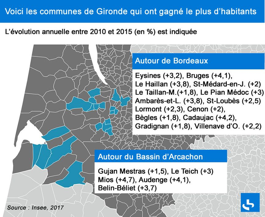 En Gironde, Bordeaux et le Bassin d'Arcachon sont les zones les plus attractives.