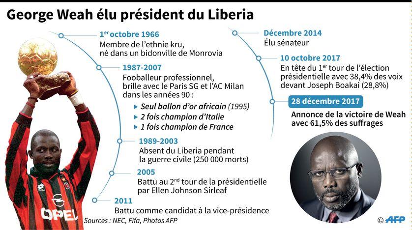Biographie de George Weah, nouveau président du Libéria
