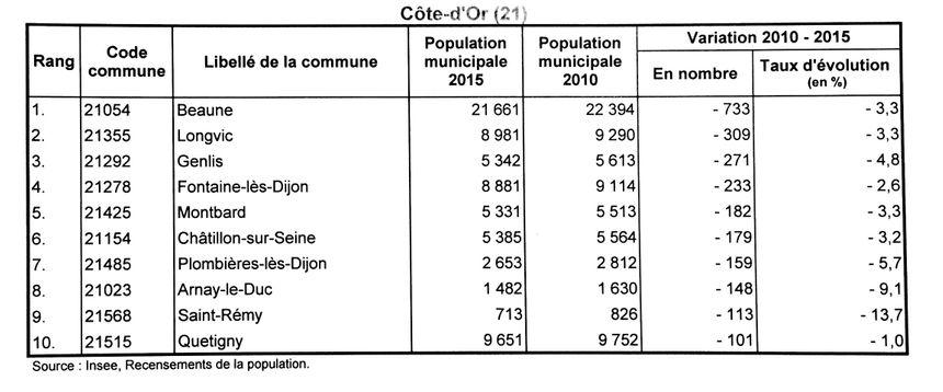 Les communes qui perdent le plus d'habitants en Côte-d'Or.