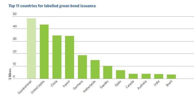 Classement des pays en fonction du montant des obligations émises (pour financer l'Etat ou les entreprises). Source Climate Bonds Initiative 2017