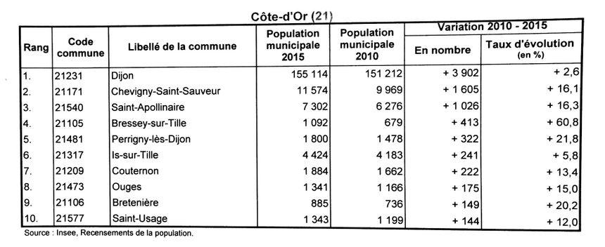 Les communes qui gagnent le plus d'habitants en Côte-d'Or.