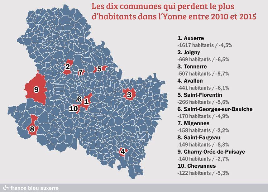 Les zones rurales comme le Tonnerrois, l'Avallonnais et la Puisaye aussi perdent des habitants