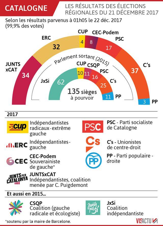 Les élections régionales en Catalogne du 22 décembre 2017
