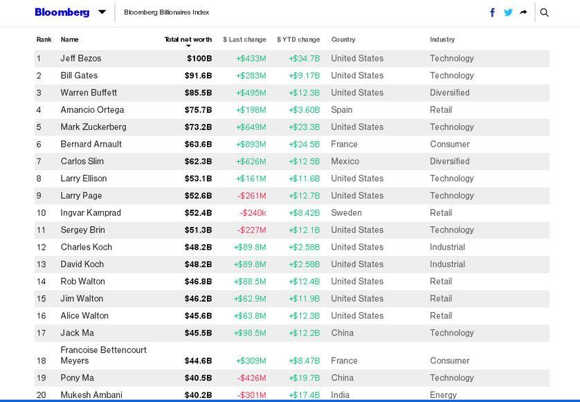 Capture d'écran du site de l'agence américaine présentant les 20 personnes les plus riches au monde