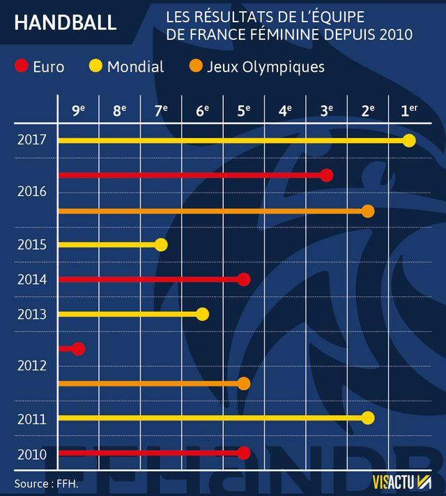 Les résultats de l'équipe de France féminine de handball depuis 2010
