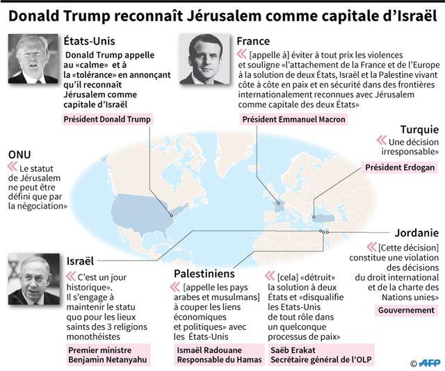 Les réactions à la décision de Donald Trump de reconnaitre Jerusalem comme la capitale d'Israël