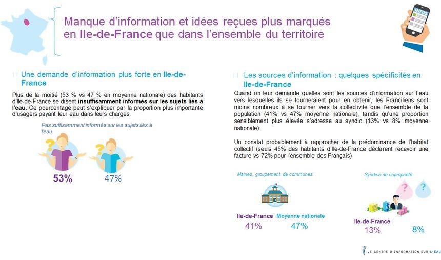 Les Franciliens en attente de plus d'information sur leur service de l'eau
