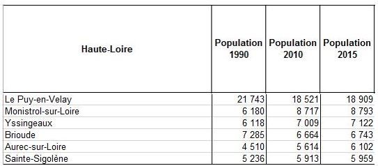 Evolution de la population 2010-2015 du département de Haute-Loire par principales communes.