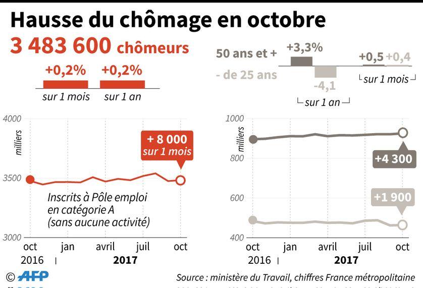Rappel des chiffres du chômage pour le mois d'octobre