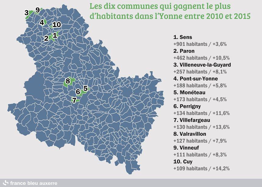 La périphérie d'Auxerre et le Sénonais sont portés par l'activité économique qui attire des nouveaux habitants