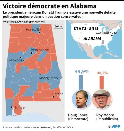 Les résultats définitifs de la sénatoriale partielle en Alabama donnent 49,9% des voix au démocrate et 48,4% au républicain