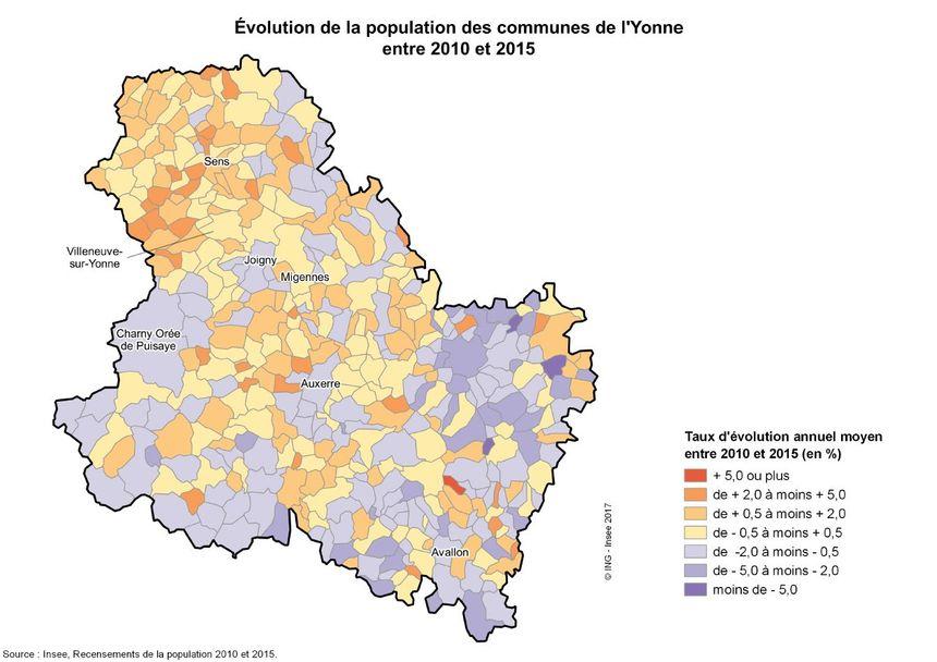 Le nord de l'Yonne reste la zone la plus dynamique en population. Les villes du sud et du centre Yonne, en revanche, perdent des habitants