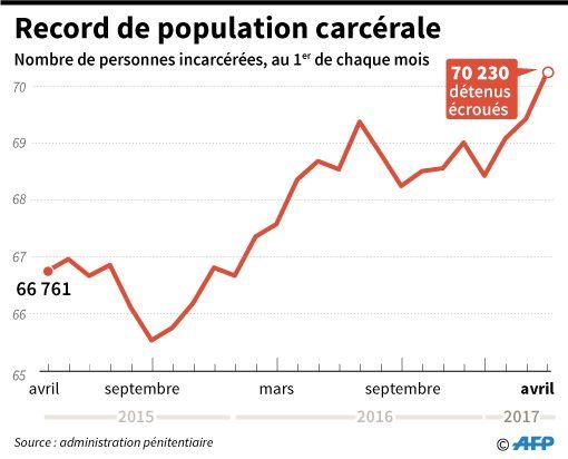 Le nombre de personnes écrouées ne cesse d'augmenter