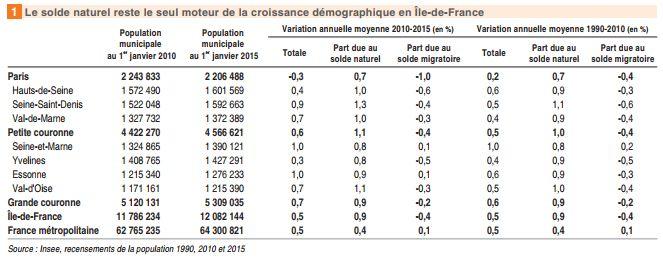 Le solde naturel reste le seul moteur de la croissance démographique en Île-de-France