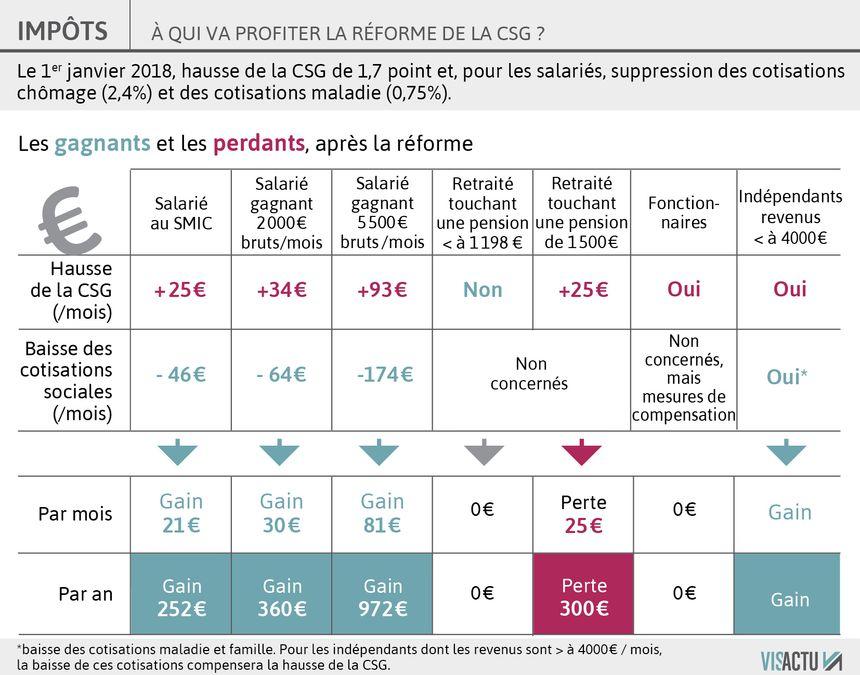 A qui va profiter la hausse de la CSG ?