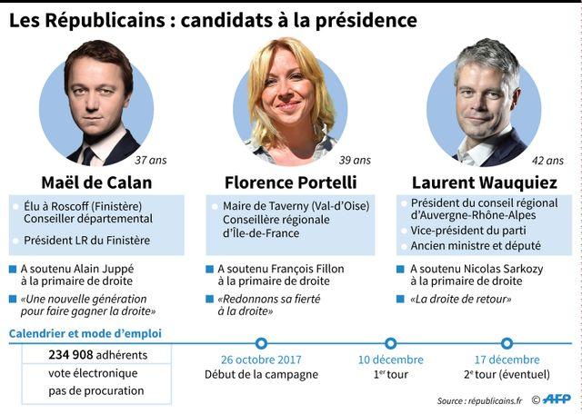 Les trois candidats à la présidence de Les Républicains