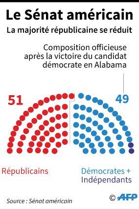 L'écart se réduit entre républicains et démocrates au Sénat américain