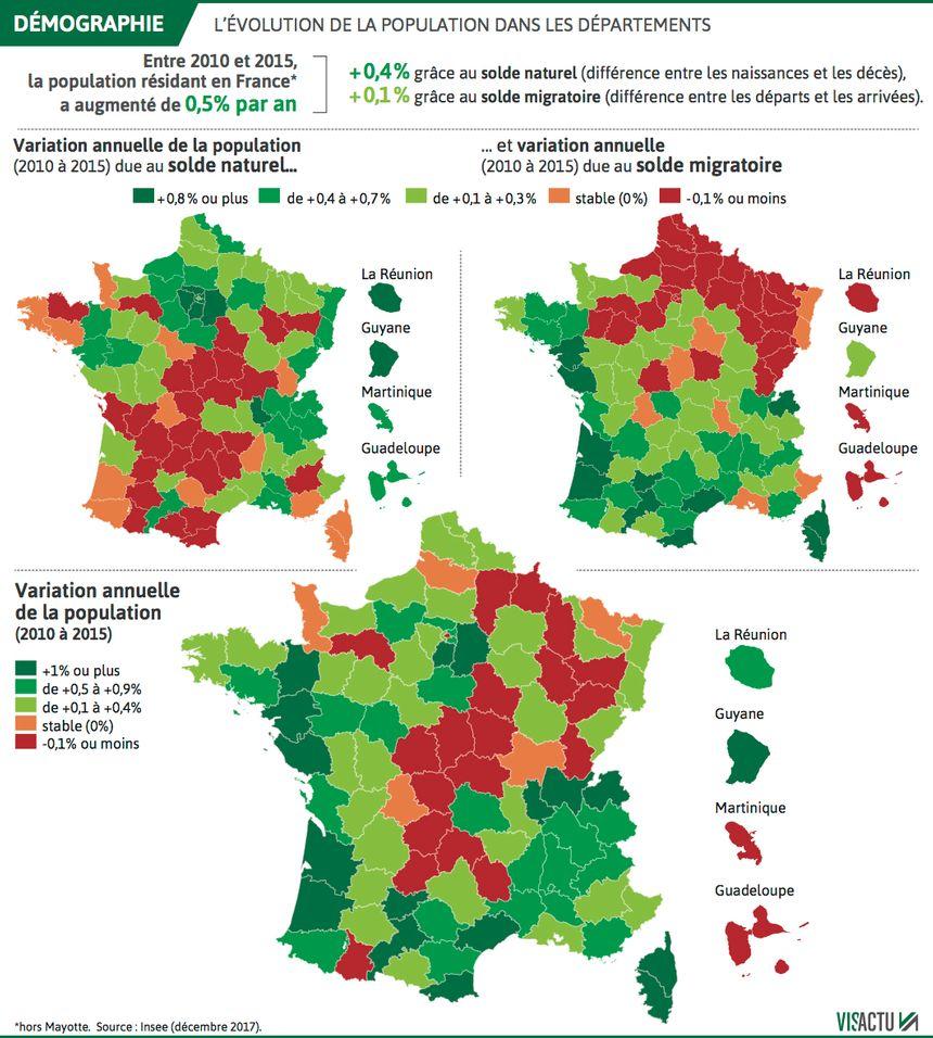 L'évolution de la population dans les départements français.