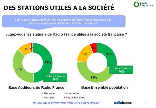Les Français estiment que les stations de Radio France sont utiles
