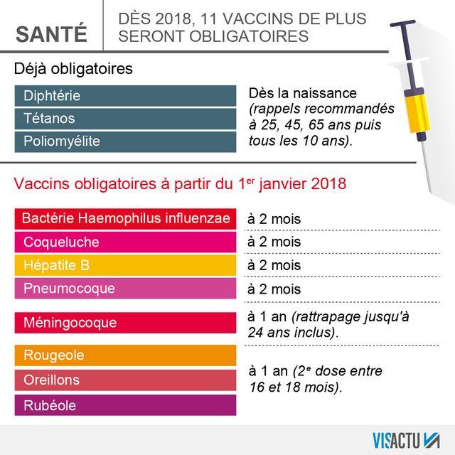 Les vaccins obligatoires