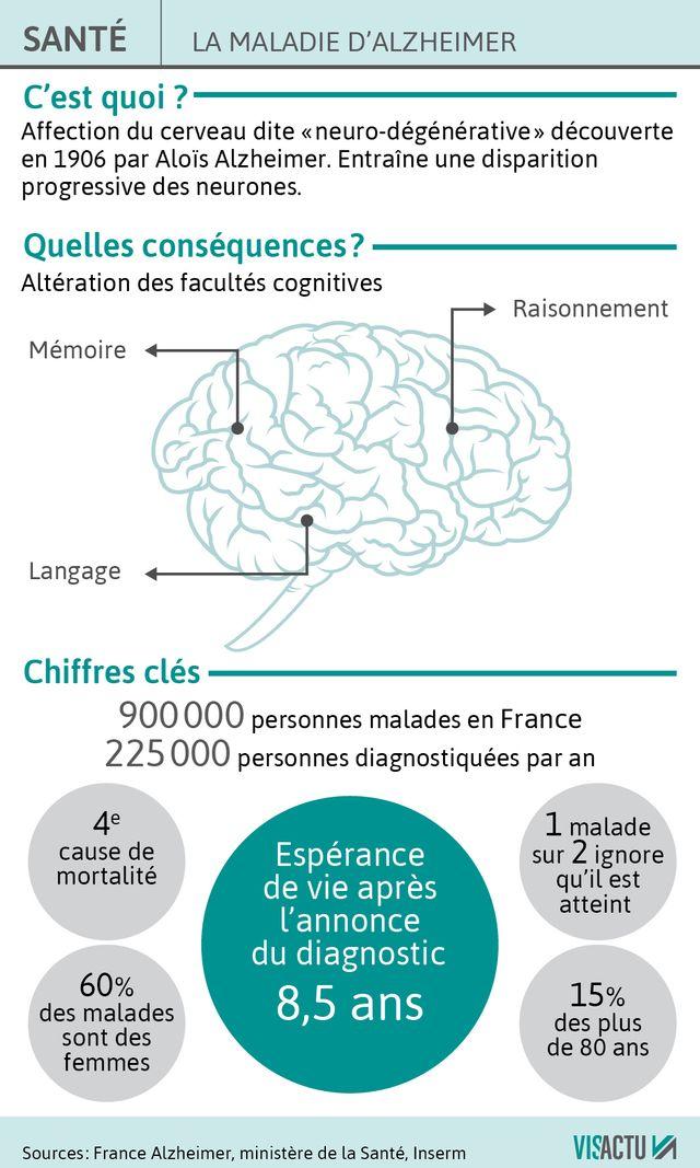 Alzheimer : Etat des lieux en France