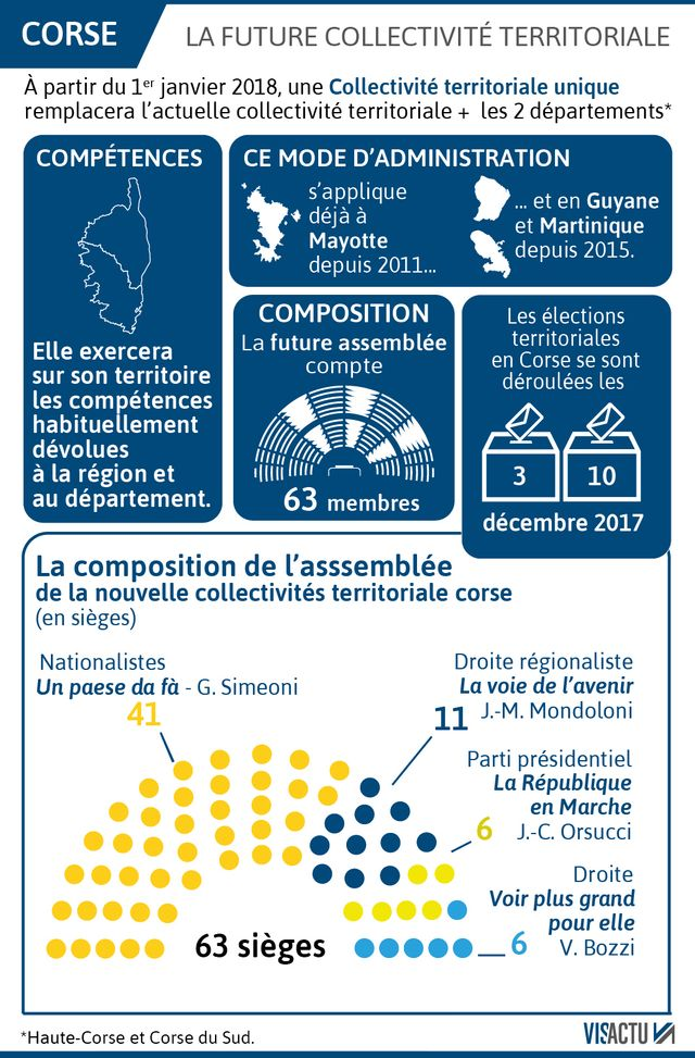 La composition de la Collectivité Unique de Corse