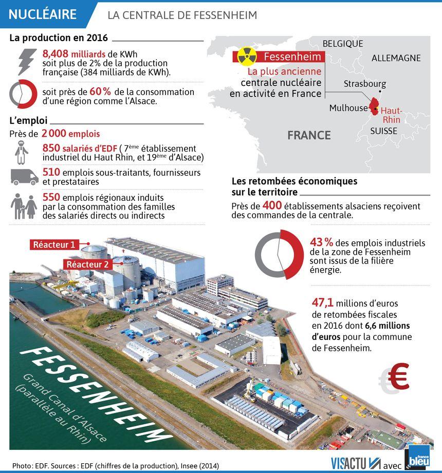 Chiffres clés de la centrale de Fessenheim (Haut-Rhin)
