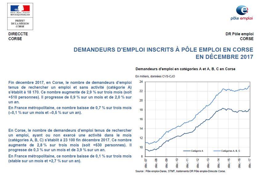 Les chiffres du chômage 2017 en Corse
