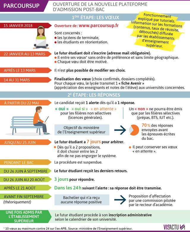 Ouverture de la nouvelle plateforme d'admission post-bac