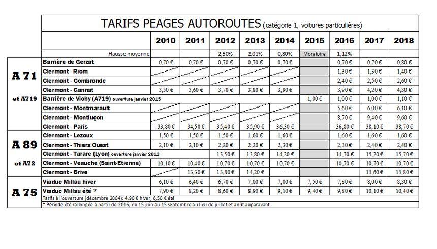 L'évolution des tarifs des principaux trajets des automobilistes auvergnats