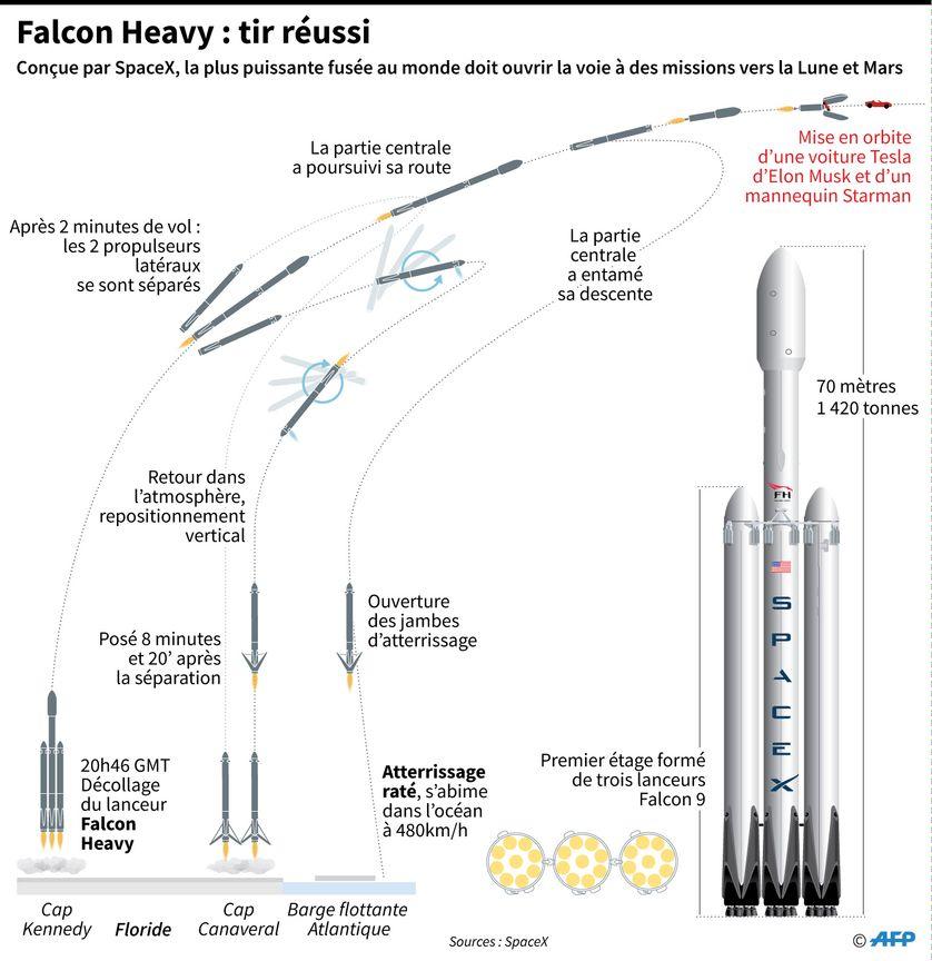 La fusée Falcon Heavy de SpaceX