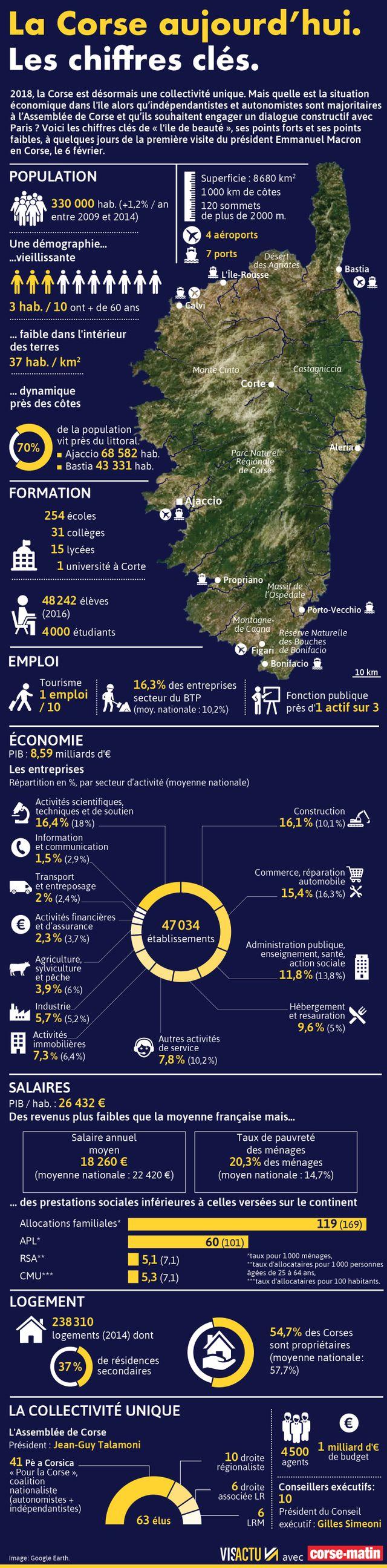 Les chiffres clés en Corse