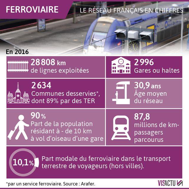 Le réseau ferroviaire français