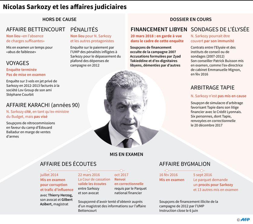 Les affaires dans lesquelles Nicolas Sarkozy est ou a été impliqué