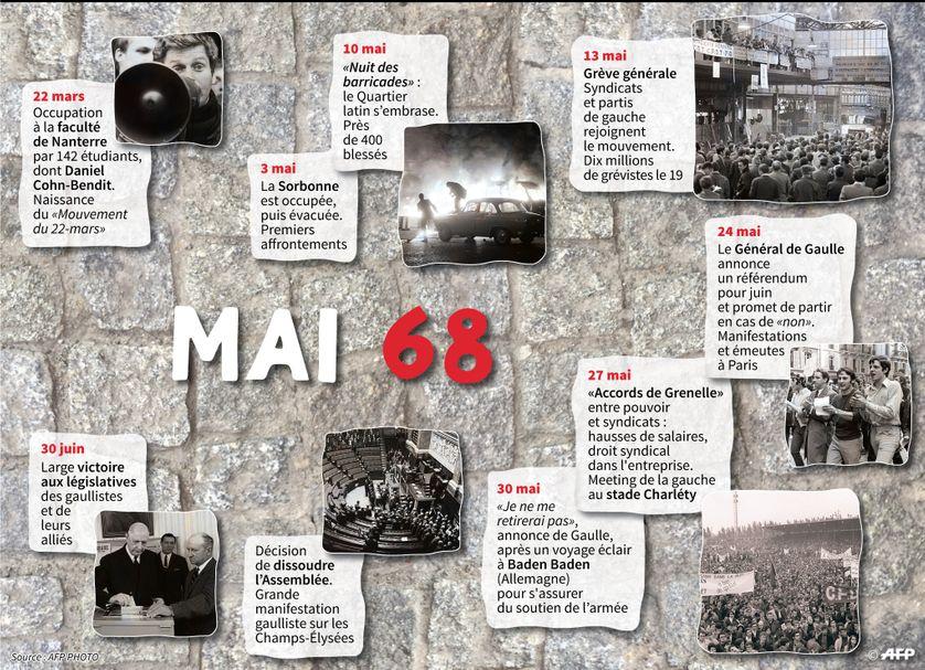 Les grandes dates de mai 68 en France