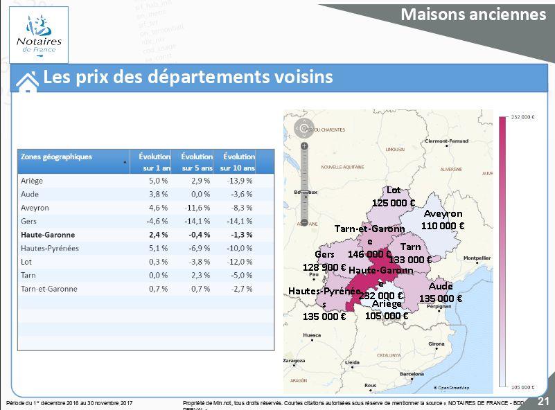 Le prix des maisons en Occitanie - Aucun(e)