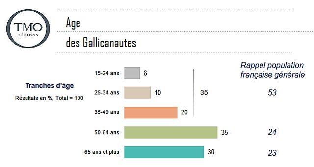"""65% des """"Gallicanautes"""" ont plus de 50 ans."""