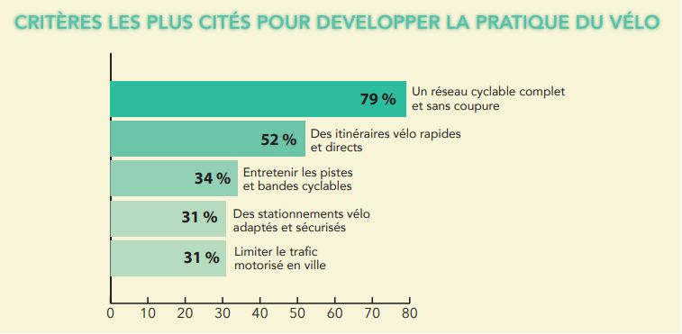 Les attentes des cyclistes français qui ont répondu à l'étude.