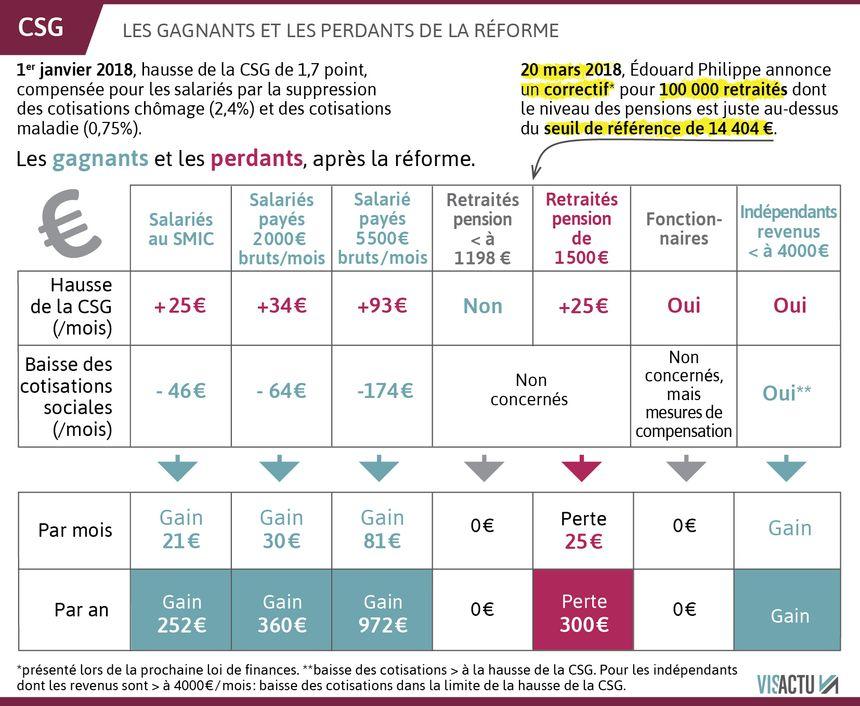 Hausse De La Csg Le Gouvernement Va Corriger Le Dispositif Pour