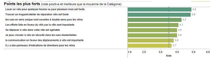 Baromètre des villes cyclables - Bordeaux