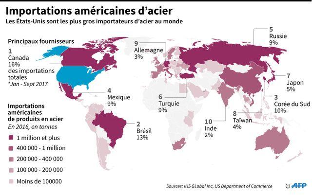 Les Etats-Unis plus gros importateur d'acier au monde