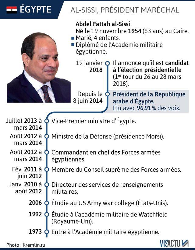 Présidentielle en Égypte : la carrière d'Abdel Fattah al-Sissi