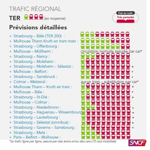 Le trafic des TER en Alsace pour la journée du jeudi 22 mars
