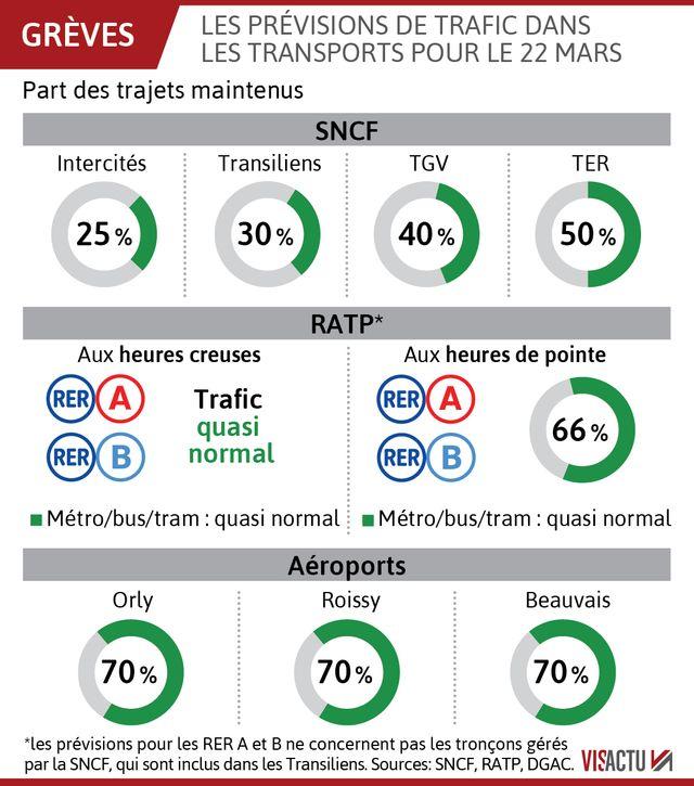 Les prévisions du mouvement de grève du 22 mars dans les transports.