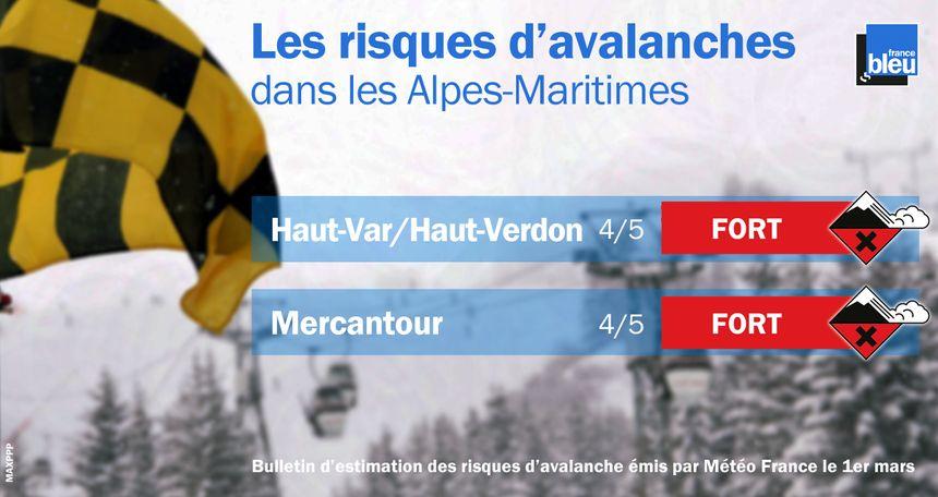 Le risque d'avalanche dans les Alpes Maritimes