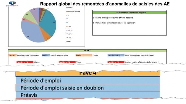 Pôle emploi reconnait dans un rapport interne la saisie en doublon, à l'origine de nombreuses erreurs.